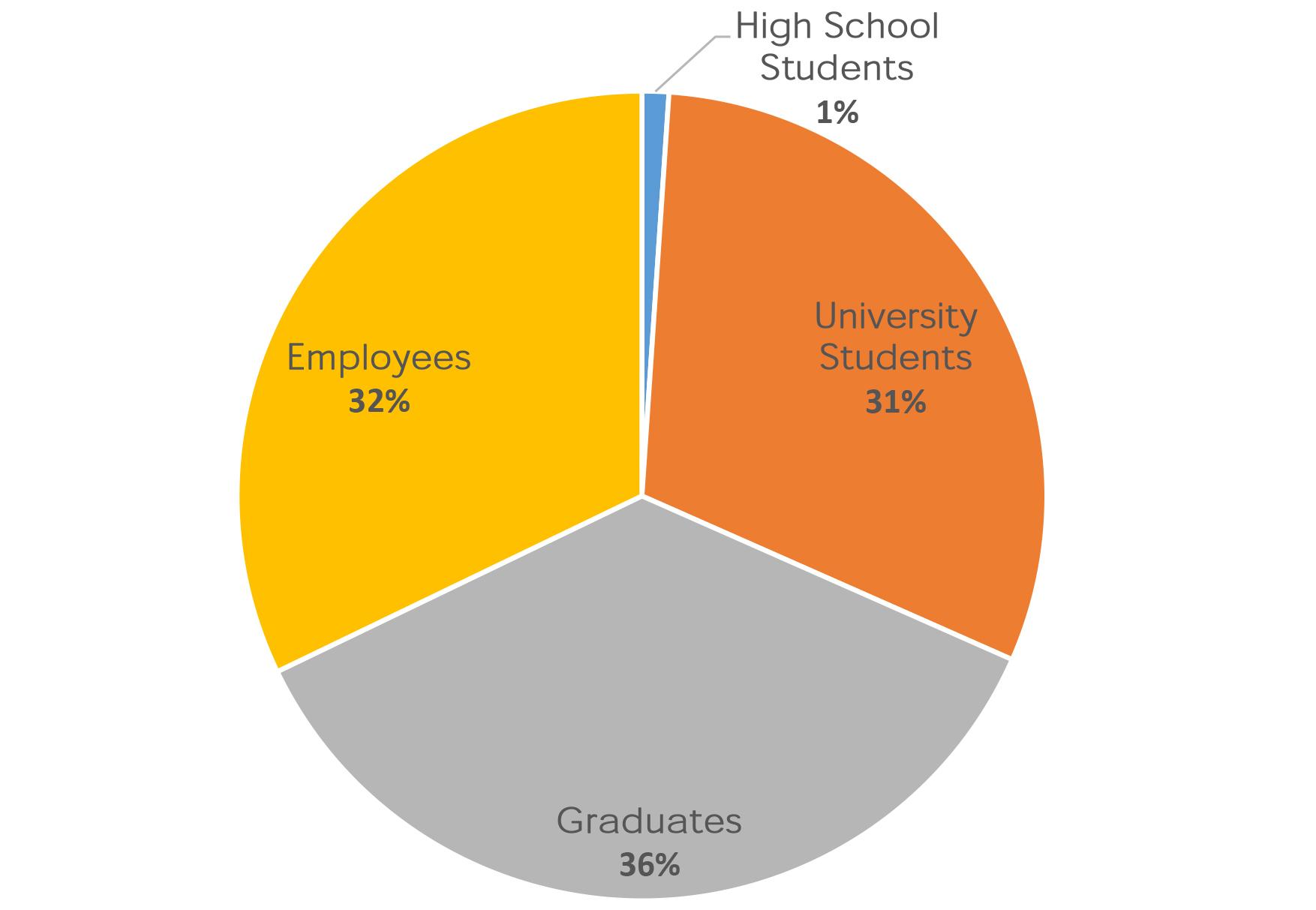 Students Data